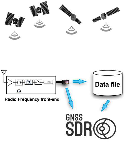 what is gnss sdr